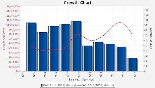 Growth Chart - Carlton