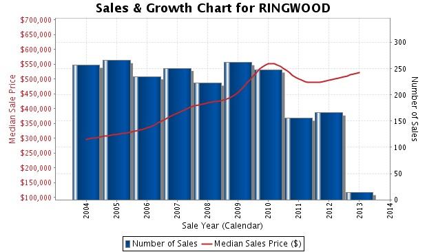Ringwood chart