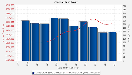Footscray Growth Chart