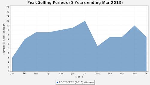Footscray Peak Selling Periods