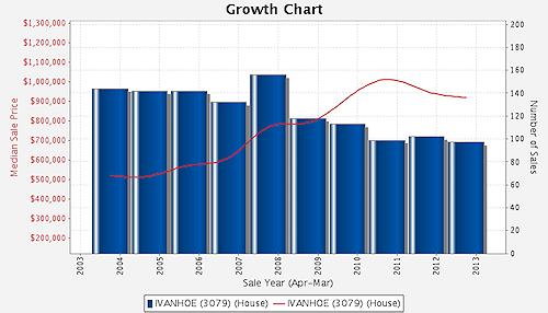 Ivanhoe Growth Chart