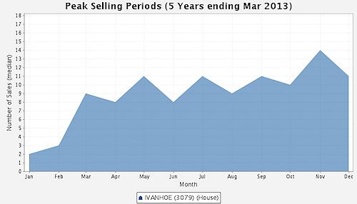 Ivanhoe Peak Selling Periods