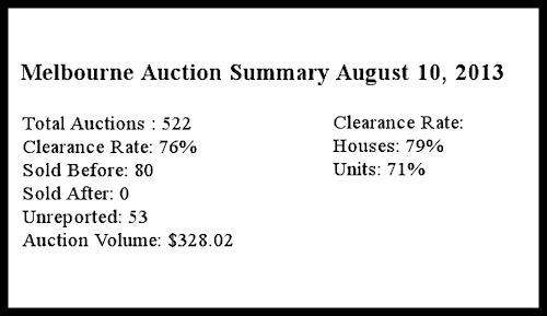 Melbourne Auction Summary August 10 2013
