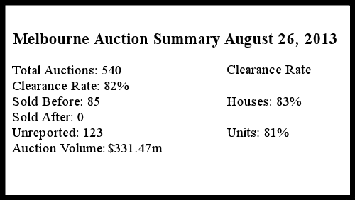 Melbourne Auction Summary August 24 2013