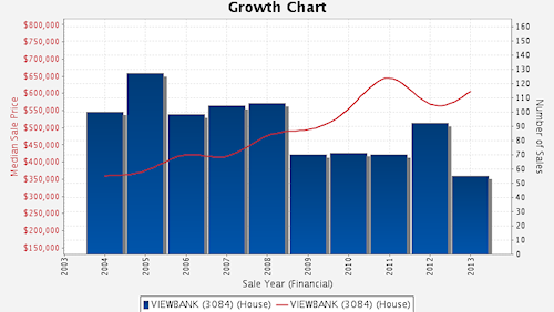 Viewbank Growth Chart