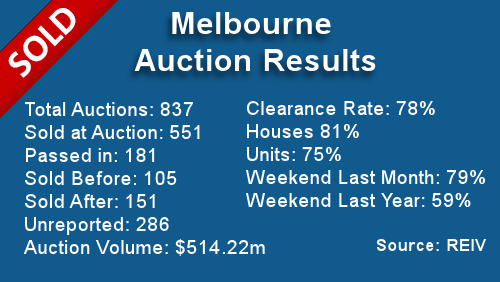 Melbourne Auction Results