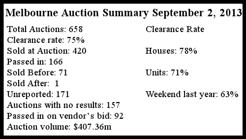 Melbourne Auction Summary September 2 2013