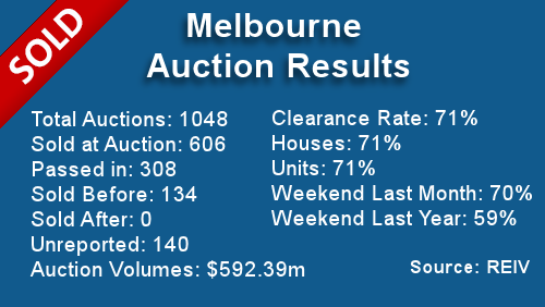 Melbourne Auction Results November 18, 2013