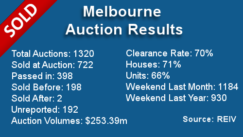 Melbourne Auction Results December 16, 2013
