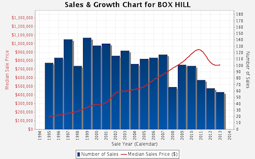 Sales and Growth Chart - Box Hill
