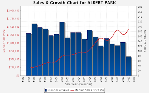 Sales and Growth in Albert Park