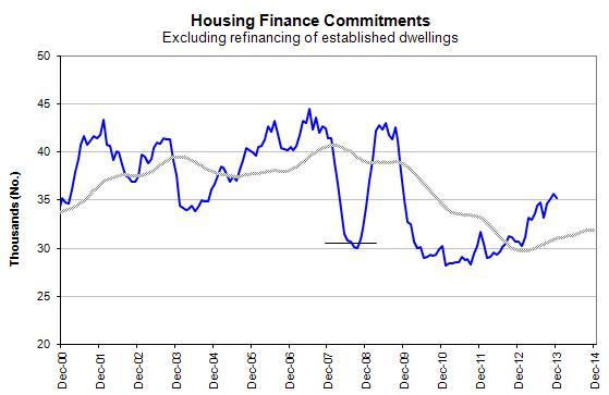 Housing Finance Committments