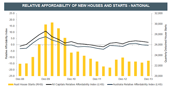 Relative Affordability of New Houses and Starts - National