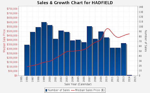Sales and Growth Chart - Hadfield