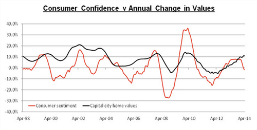 Consumer Confidence vs Annual Change
