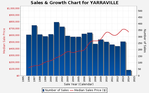 Sales and Growth Chart - Yarraville
