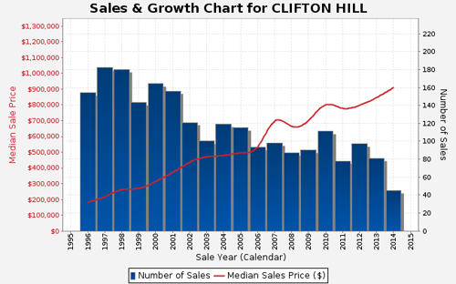 Sales and Growth Chart for Clifton Hill