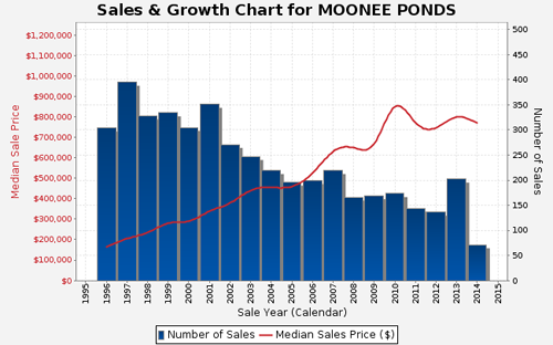 Sales and Growth Chart for Moonee Ponds