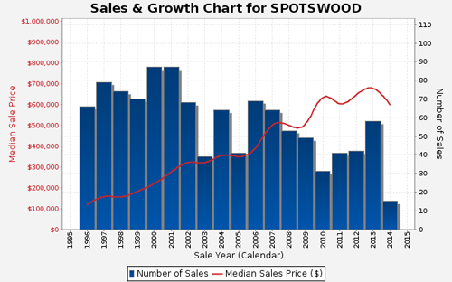 Sales and Growth Chart for Spotswood