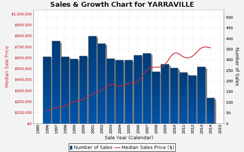 Sales and Growth Chart for Yarraville