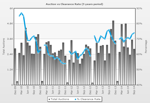 Auctions vs Clearance Rate