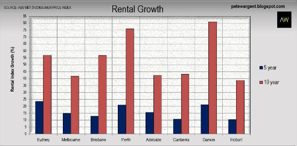 Graph5Rents5A