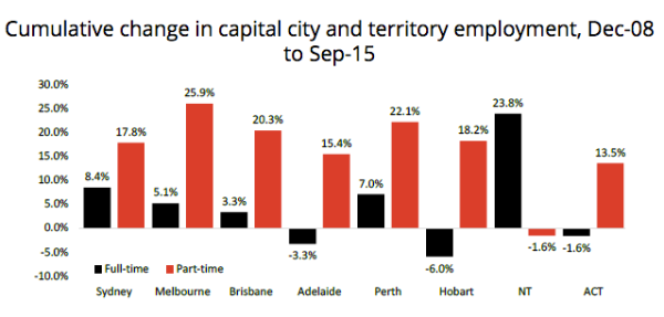 The Relationship Between The Labour Force And The Housing Market
