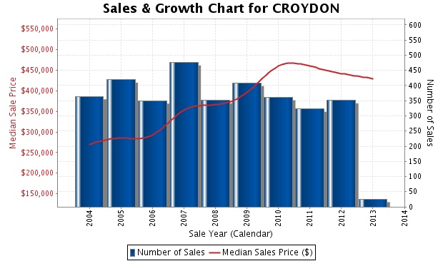 Croydon chart