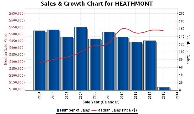 Heathmont chart