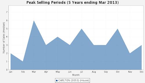 Peak Selling Periods - Carlton