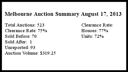 Melbourne Auction Summary August 19 2013