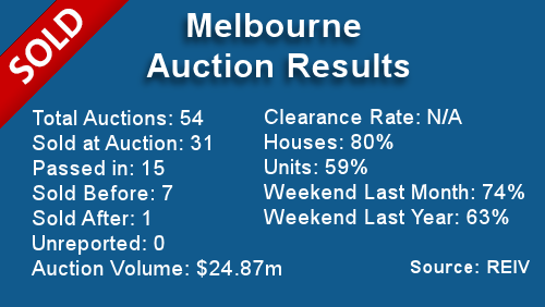 Melbourne Auction Results September 30, 2013