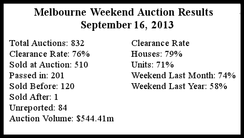 Melbourne Auction Summary September 16 2013