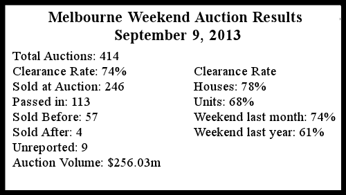 Melbourne Auction Summary September 9 2013