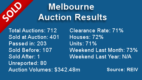 Melbourne Auction Results October 7, 2013