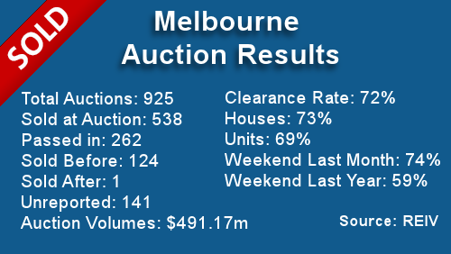 Melbourne-Auction-Results-November-11-2013