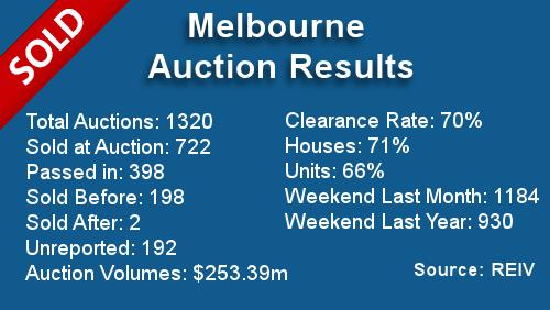 Melbourne Auction Results December 16, 2013