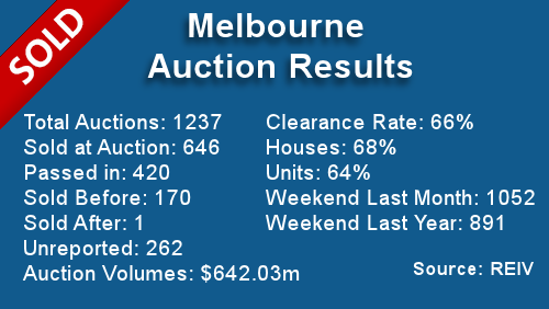 Melbourne Auction Results December 9, 2013