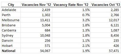 SQM Vacancy Rates 1