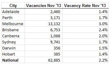 SQM Vacancy Rates 2