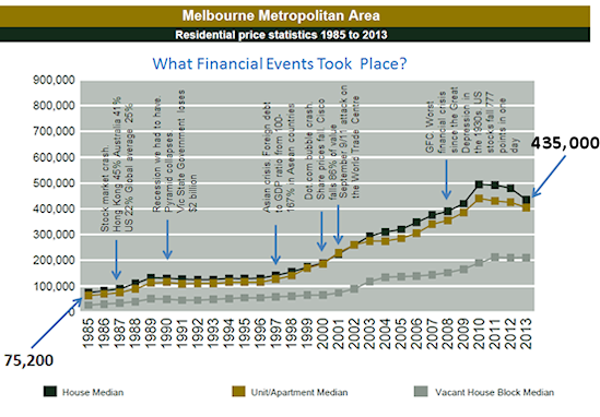 What Financial Events Took Place - Melbourne Metro Stats
