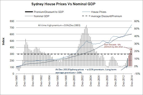 Sydney House Prices vs Nominal GDP