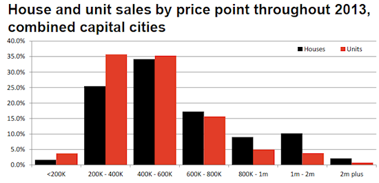 Home and unit sales by price point