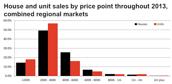 House and unit sales by price point - regional markets