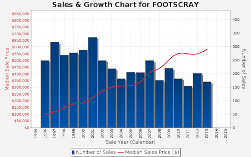 Footscray Sales and Growth Chart