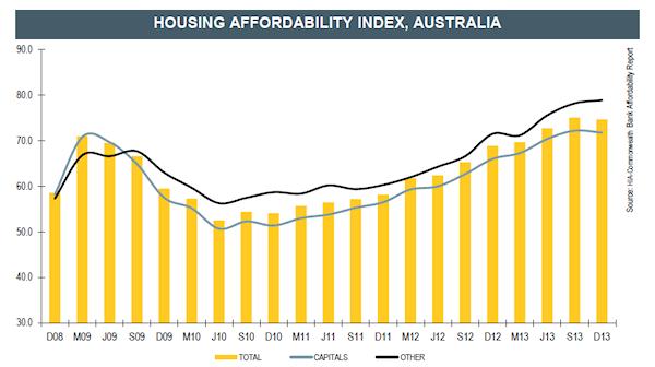 Housing Affordability Index, Australia