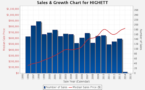 Sales and Growth Chart - Highett