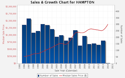 Sales and Growth Chart - Hampton