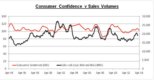Consumer Confidence vs Sales Volume