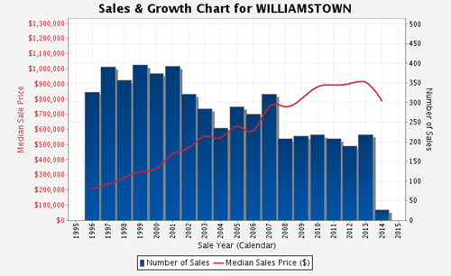 Sales and Growth Chart Williamstown